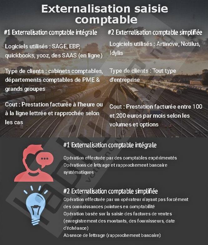 Externalisation saisie comptable : prix, avantages, caractéristiques… ce qu'il faut savoir!