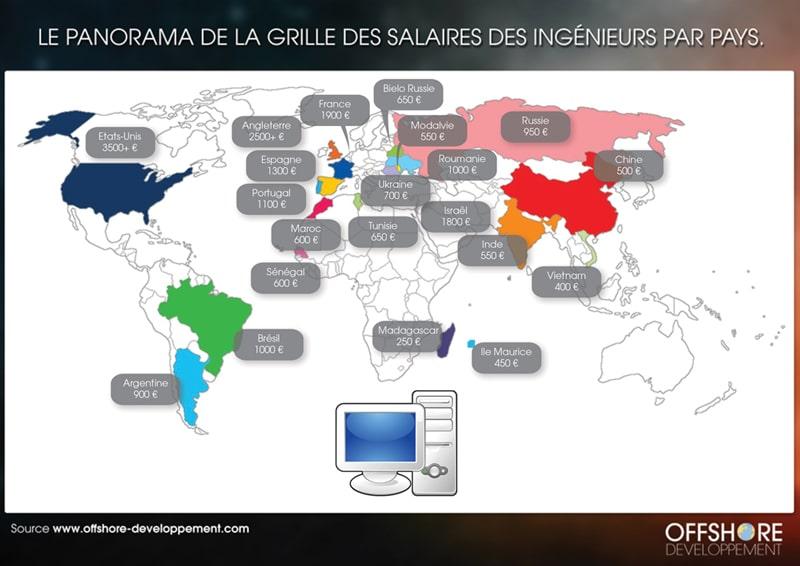 Salaire ingénieur par pays