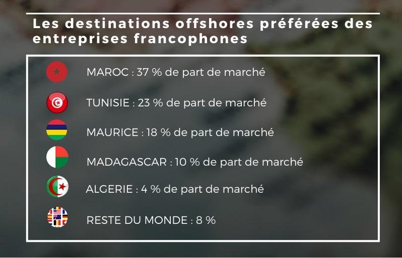 Chiffres clés : L'externalisation offshore en 3 infographies