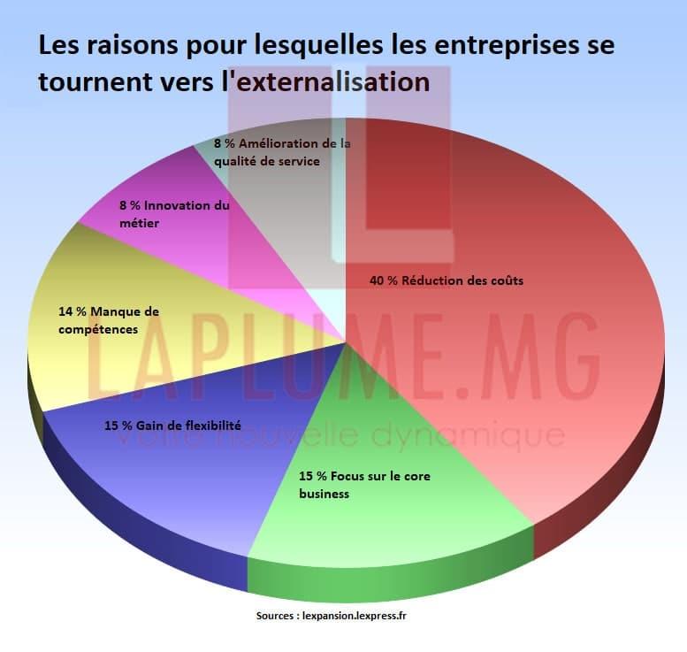 Les principales raisons pour lesquelles les entreprises optent pour l'externalisation offshore